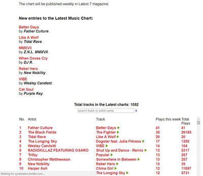 The Brighton UK Music Chart